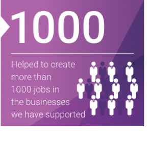 Helped to create more than 1000 jobs in the businesses we have supported
